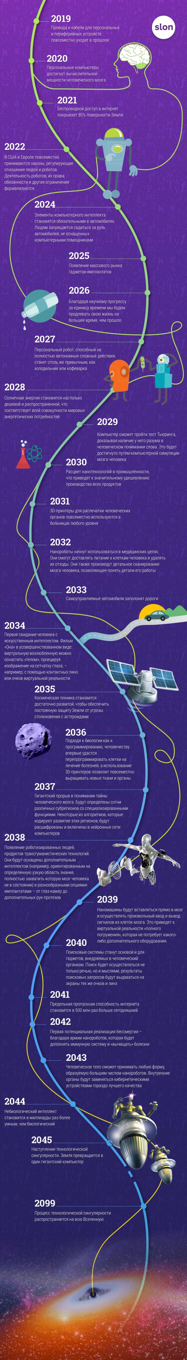 Плани на майбутнє. Прогнози Рея Курцвейла на 2019-2099 роки