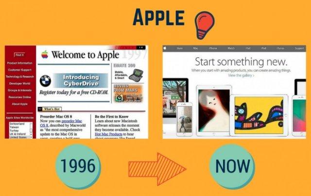 Як виглядали 9 найпопулярніших сучасних веб-сайтів відразу після запуску