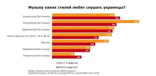 Українці стали менше слухати російську музику і шансон