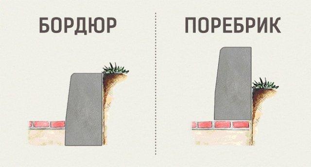 Чим відрізняється бордюр від поребрика?