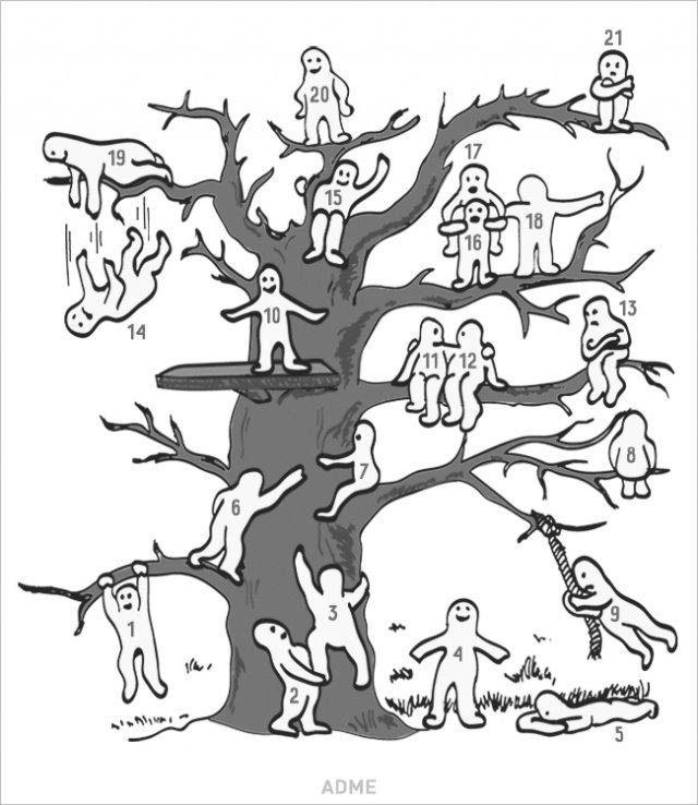 Знайдіть себе на цьому дереві. Тест