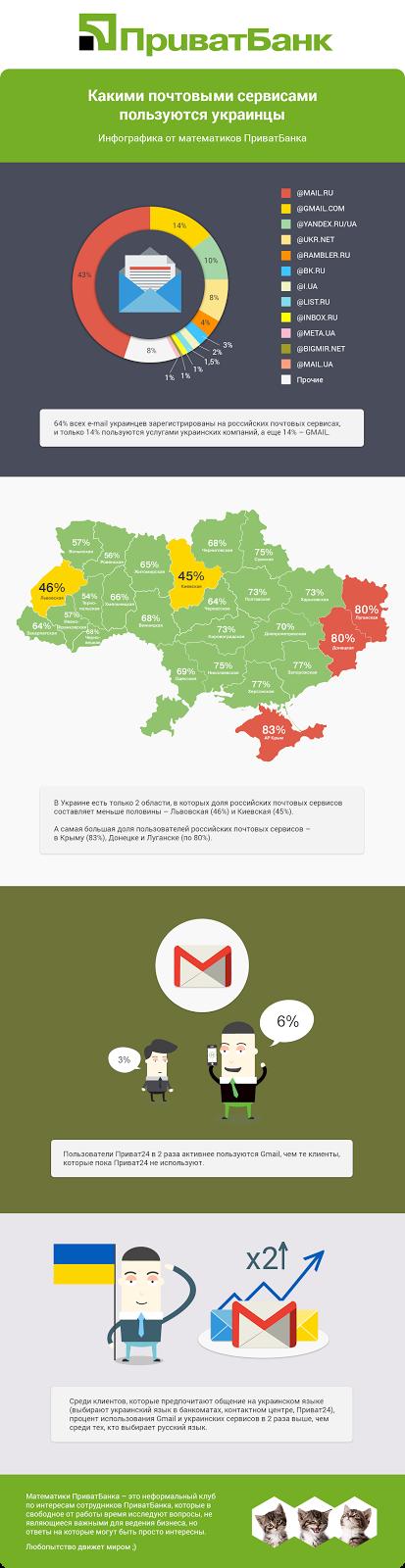 Якою електронною поштою користуються українці? (інфографіка)