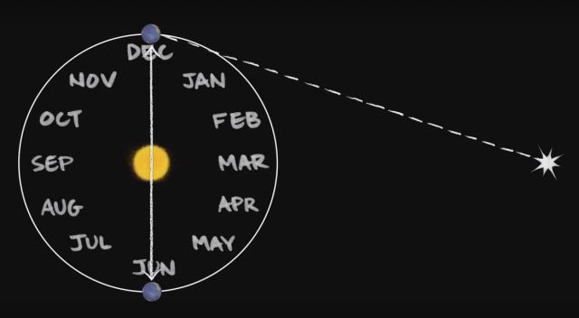 Як виміряти відстань в космосі (відео)