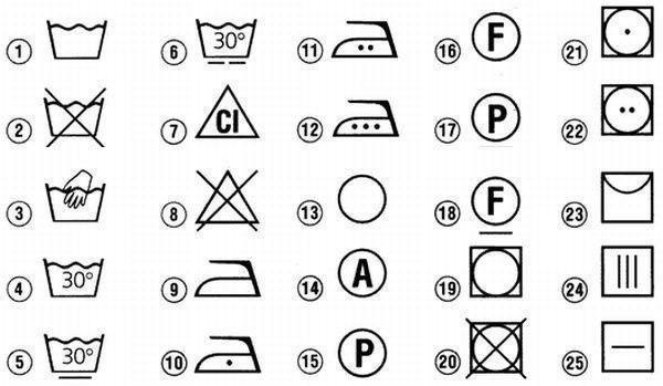 Що означають ці знаки на етикетках?