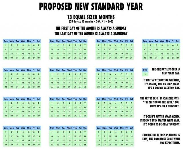 Ідеальний календар: 13 місяців по 28 днів + 1 день Нового року