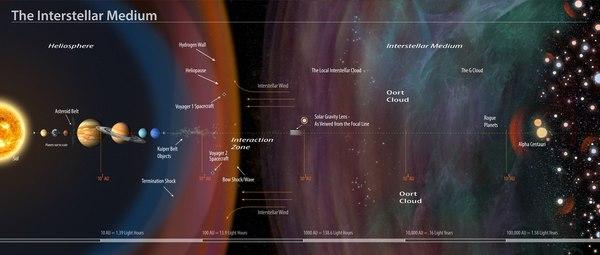 Що знаходиться за межами Сонячної Системи?