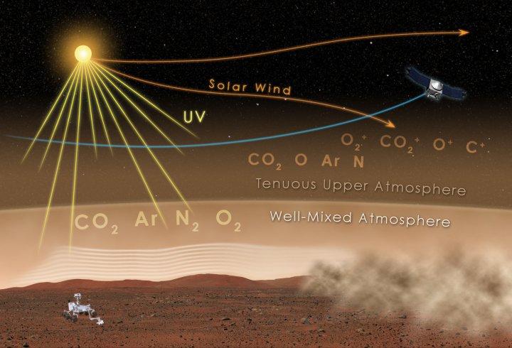 Нові знахідки місії MAVEN дають пояснення втрати атмосфери Марсом