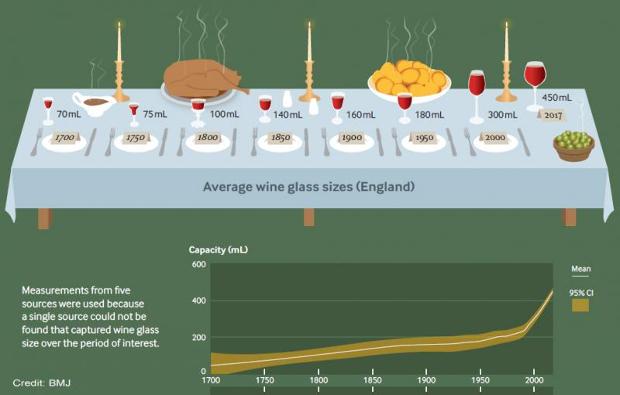 Розмір винного келиха за останні 300 років збільшився в сім разів