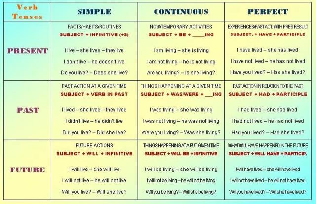 Всі правила англійської мови в 15 шпаргалках