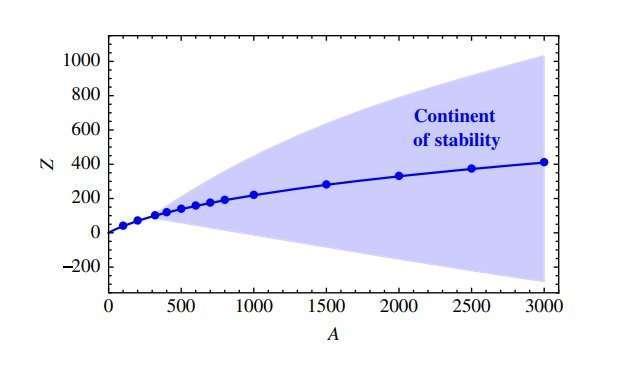 Нова форма речовини може бути за межами періодичної таблиці