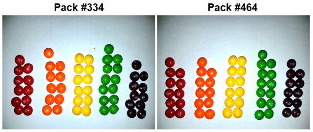 Математик вирішив знайти дві ідентичні пачки Skittles