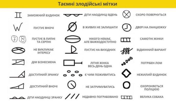 Як розпізнати злодійські знаки на дверях