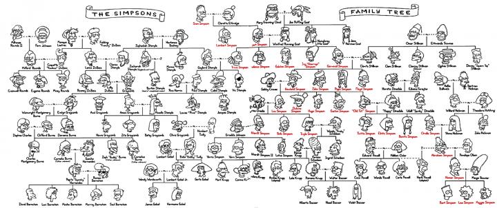 20 маловідомих фактів про Сімпсонів