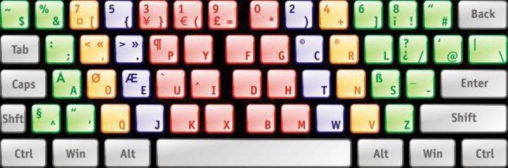Що таке QWERTY-ефект на прикладі клавіатури