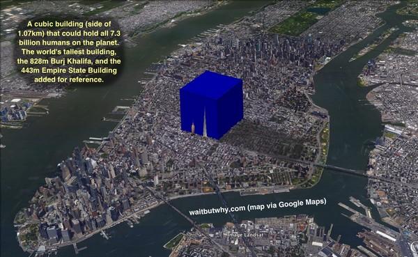 На якій площі можна розмістити усе населення планети?