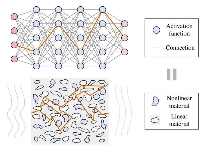 Нейронна мережа, якій не потрібне живлення