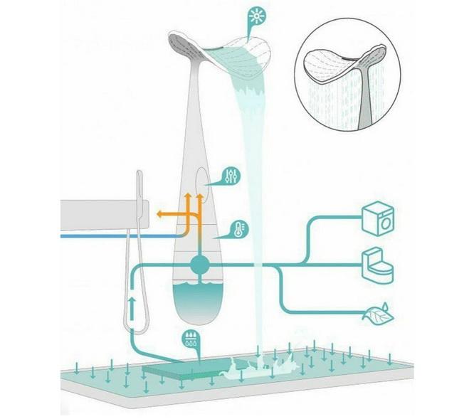 ORA Shower - «кращий в світі» душ (фото)