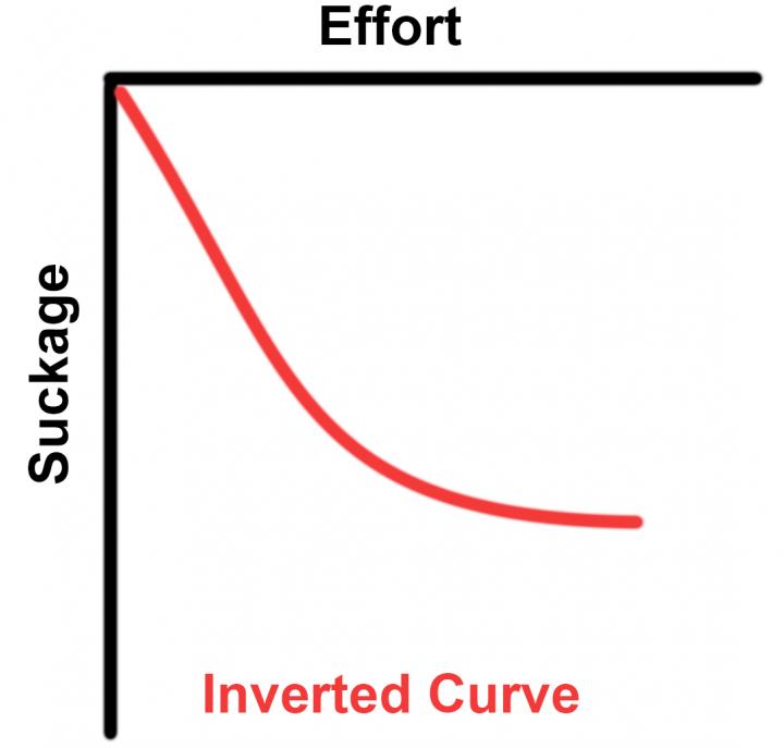 Чому для того, щоб отримати найкраще в житті, слід рухатися у зворотньому напрямку